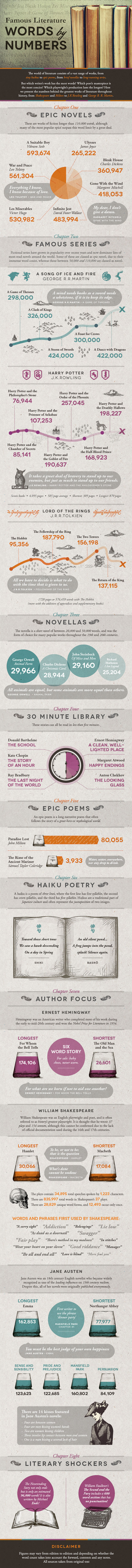 word count infographic