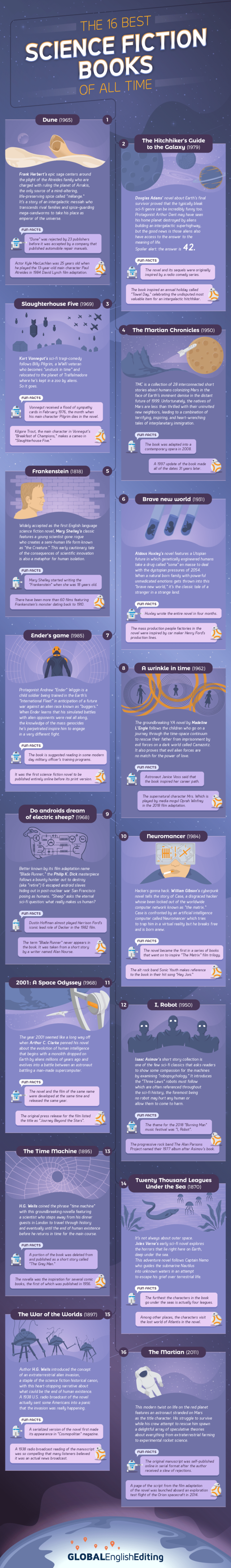 Infographic – The 16 Best Science Fiction Books of All Time | Book Patrol